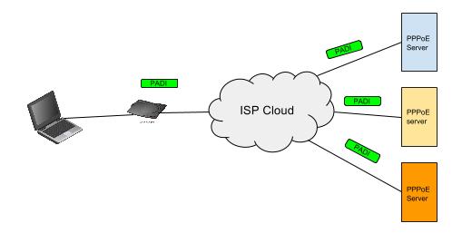 پروتکل pppoe